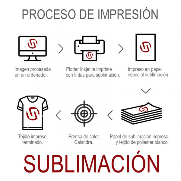 Papel sublimación TS - esquema sublimación